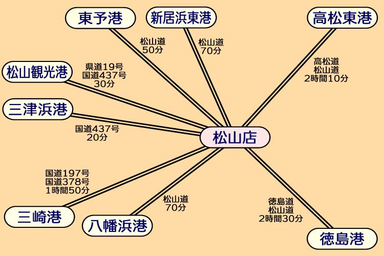 アクセス(松山店)船→車利用